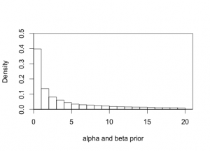 Prior for alpha and beta. It is uniform (U[-2,3]) on the log-scale